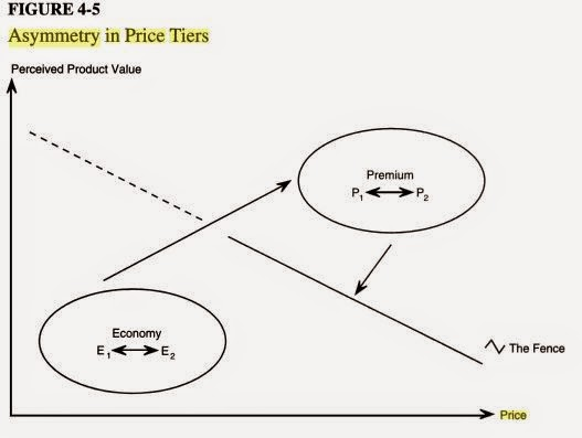 Balanced scorecard abril 2015 figure 4 5 shows a fence separating the premium and economy tiers the fence denotes the fact that a price cut by any brand typically impacts its fandeluxe Gallery