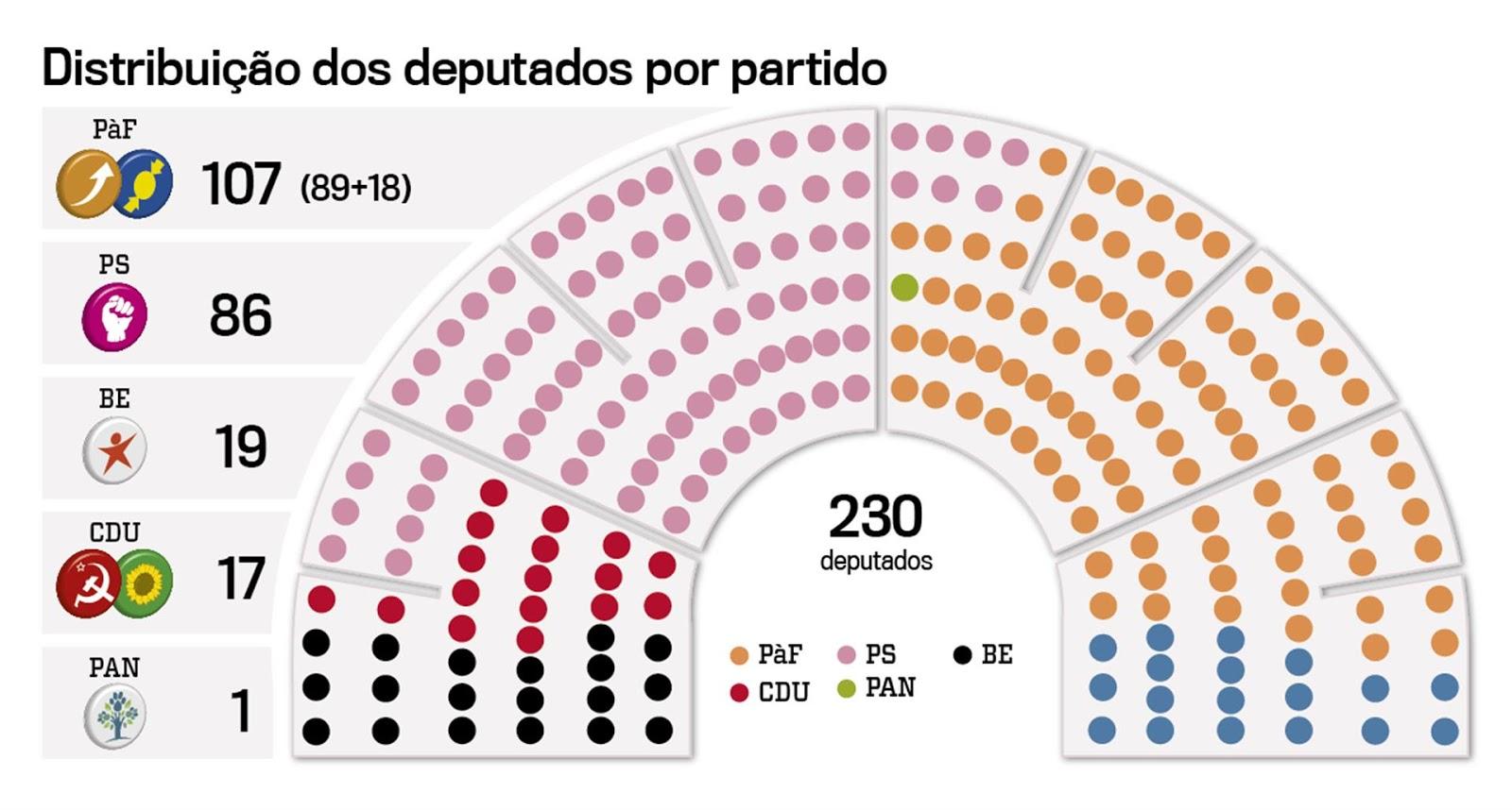 Resultado de imagem para partidos políticos portugueses
