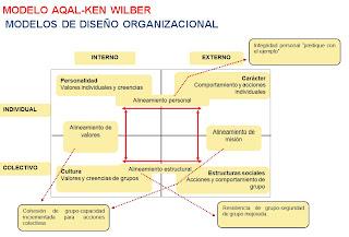 modelo aqal-modelos de estructuras organizacionales