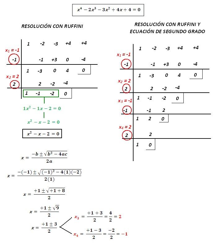 Educa-T: MATEMÁTICAS: ECUACIONES - La ecuación de cuarto grado y las ...