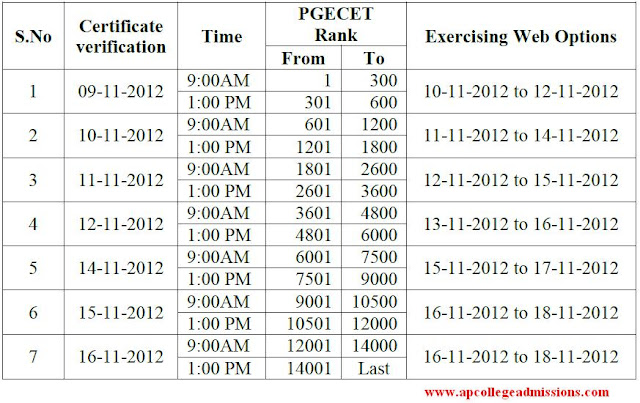 PGECET 2012 Web Counseling Dates, Certificate Verification 2012 dates, Notification