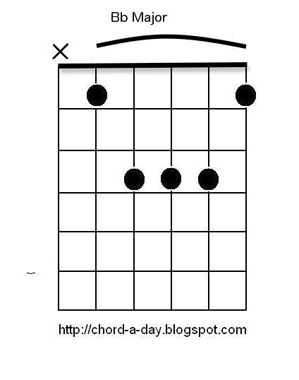B Flat Major Guitar Chord Images u0026 Pictures - Becuo