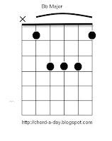 b flat guitar chord