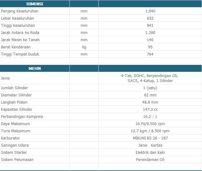 Harga-Spesifikasi-Model Motor Satria F150 Black Fire