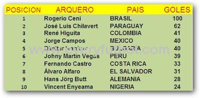Los 10 Arqueros Goleadores Del Futbol