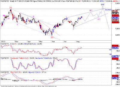 Possible Ending Diagonal pattern in Nifty!