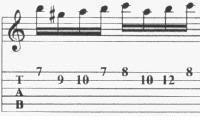 Cara Latihan Senam Jari Bermain Gitar