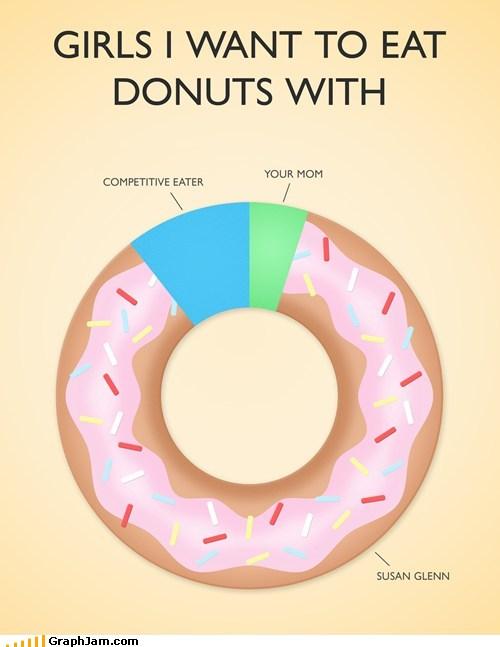 Funny Doughnut Quotes. QuotesGram