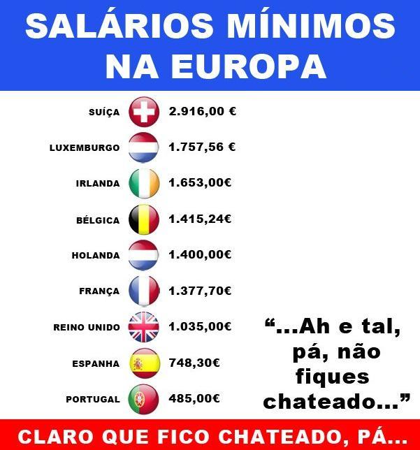 Salários mínimos na Europa