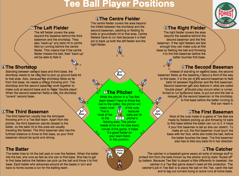 T Ball Field Dimensions Www Imgkid Com The Image Kid
