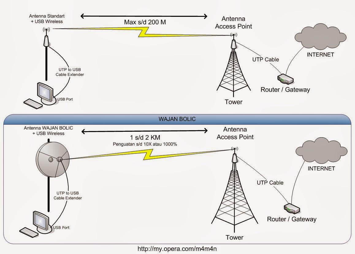 essay tentang antena wajanbolic e-goen Ceritakan dalam bentuk essay tentang antena wajanbolic e-goen 3 buatlah essay pendek tentang antenna bazooka 4 ceritakan teknik membuat sebuah rt/rw-net a.