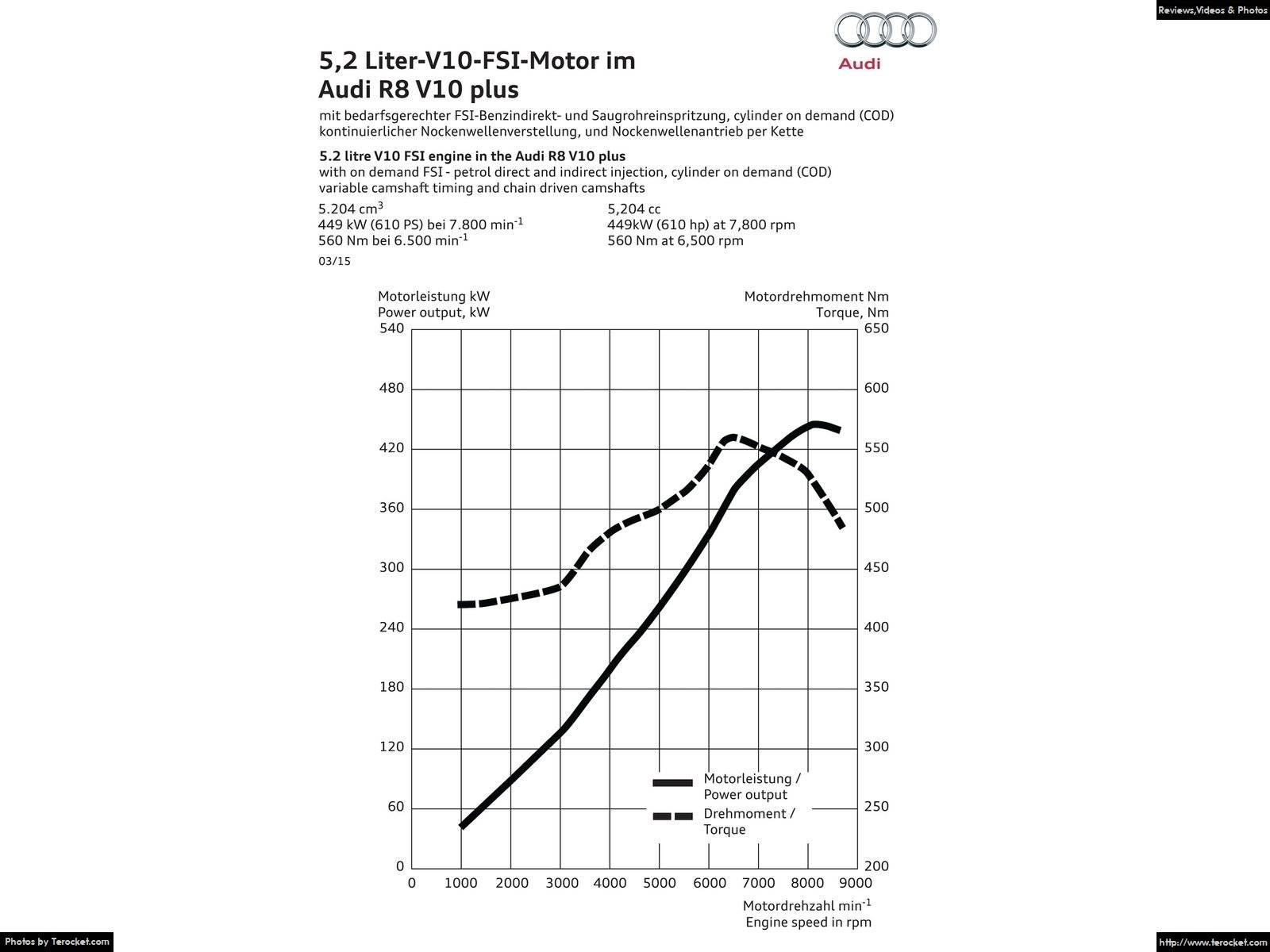 Hình ảnh xe ô tô Audi R8 V10 plus 2016 & nội ngoại thất