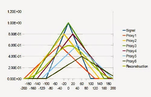 """unicorn dating graph This press release was in eurekalert today, and it reads to be part of a larger warming trend in the arctic but, not so fast, these """"meteorologists."""