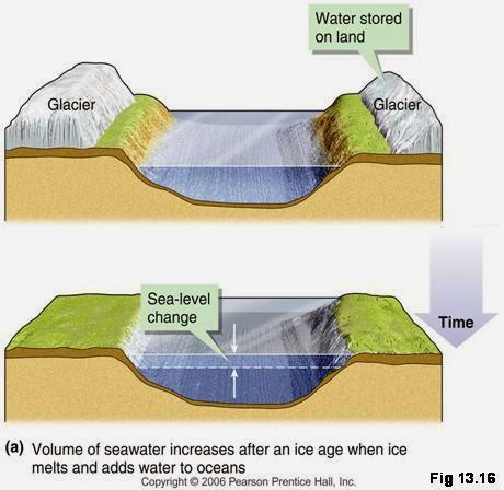 Okean səviyyəsinin evstatik dəyişilməsi