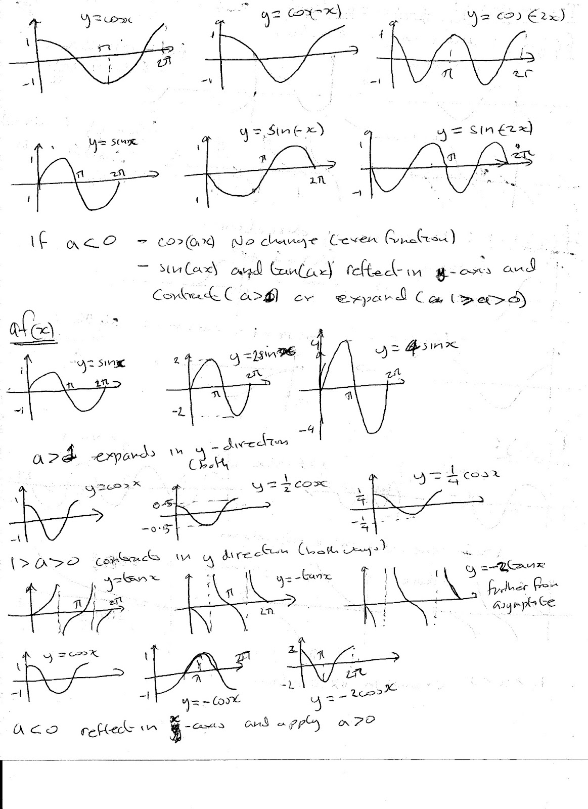 a level maths notes  trigonometry
