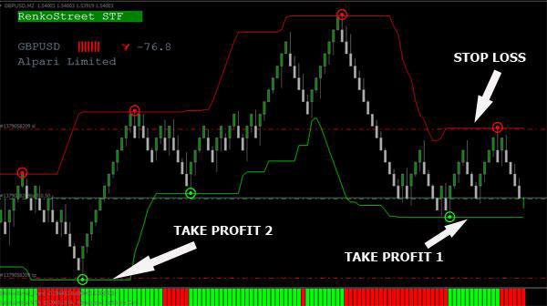 Automated forex grail