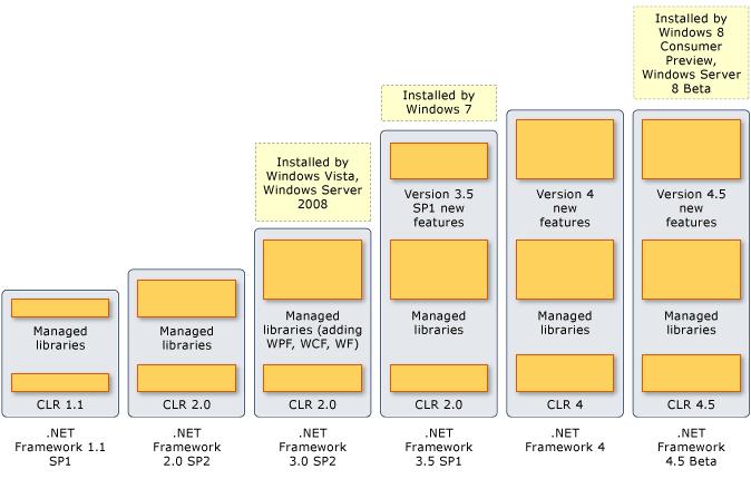What is .net framework 4.5