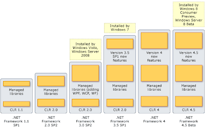 .NET Framework Version 4.5
