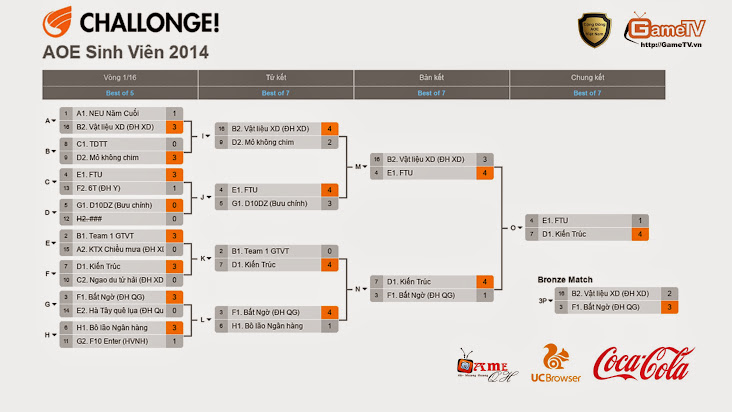Đại học Kiến Trúc đăng quang giải đấu AOE Sinh Viên 2014