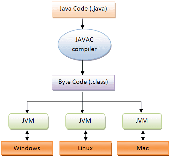 java program execution