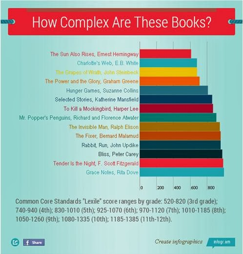 The Absurdity Of Common Core In Special >> The Absurdity Of Standardized Reading Guidelines Entomology Of A