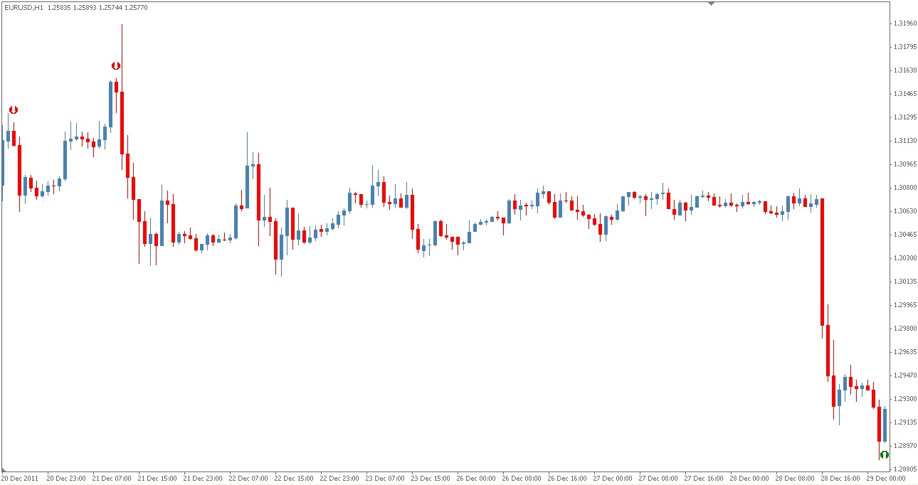 Z forex cci indicator used