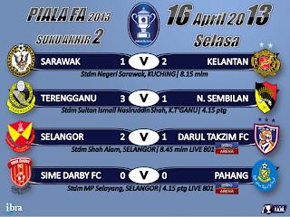 Keputusan Suku Akhir Kedua Piala FA 16 April 2013 - Sime Darby vs Pahang
