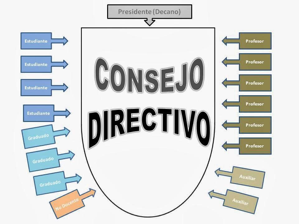 COMPOSICIÓN CONSEJO DIRECTIVO