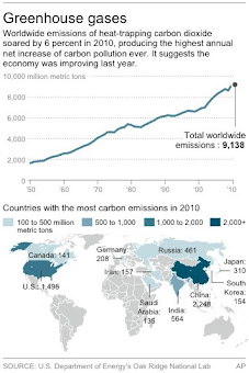 Carbon Emissions: Highest Rate Ever in 2010, Nearly 50% higher than 2000 levels!