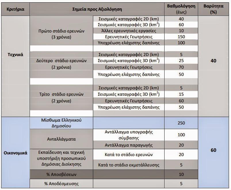 Η Απόφαση του ΥΠΕΚΑ για τα 20 ελληνικά θαλάσσια οικόπεδα.