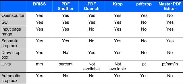 Linux PDF crop software comparison table