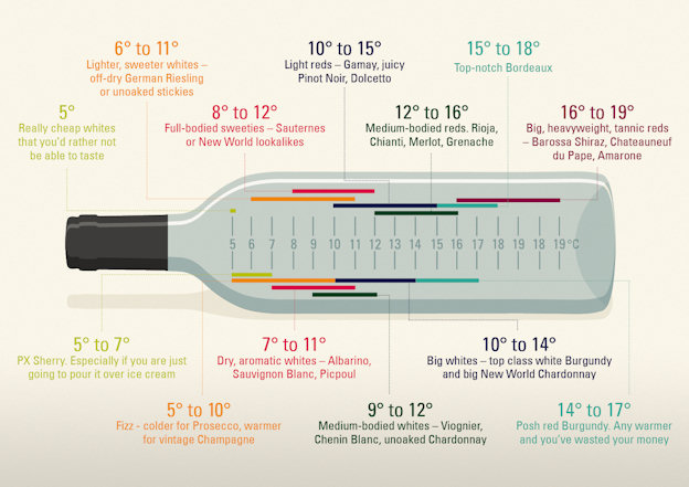 the of wine of wine tastings and wine serving temperatures