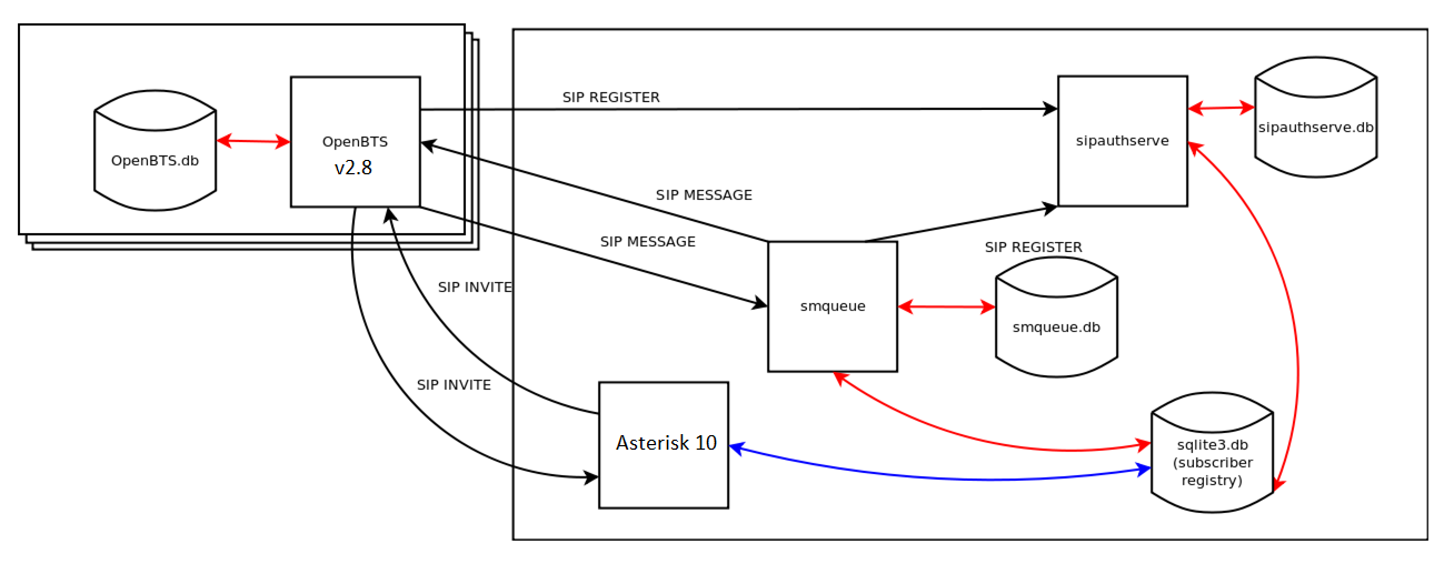 USRP N210 - OpenBTS - Asterisk - project Usrp N Schematic on