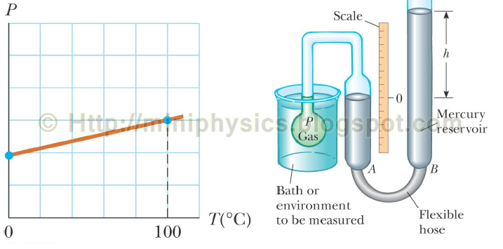 evaluation of a gas constant experiment Physics 12 ib the gas laws rajesh swaminathan october 26, 2004  which the experiment was performed the graph of a v vs t graph is also a straight line, but as this line is horizontal, its slope is 0 this  gas constant the value r has been determined experimentally to be 831 j/.