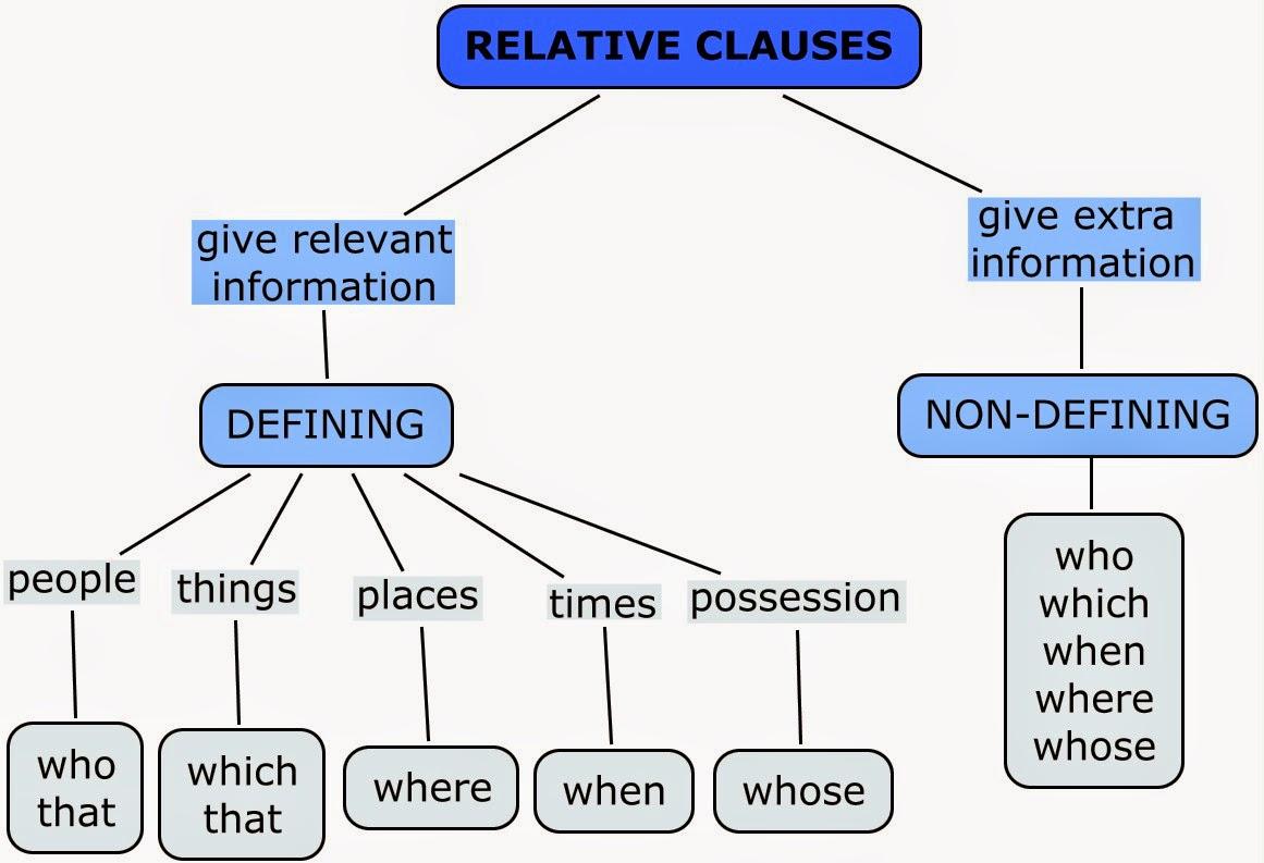 RELATIVE+CLAUSES+1.jpg