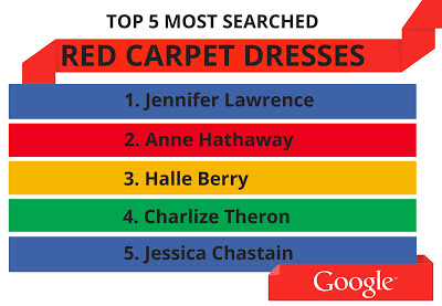 Top 5 Most Searched Red Carpet Dresses at 2013 Oscars on Google 1 Jennifer Lawrence 2 Anne Hathaway 3 Halle Berry 4 Charlize Theron 5 Jessica Chastain