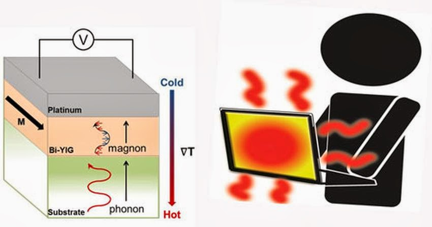 spintronic thermoelectric device