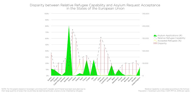 Figure 3: Sovereign Capabilities: Refugees