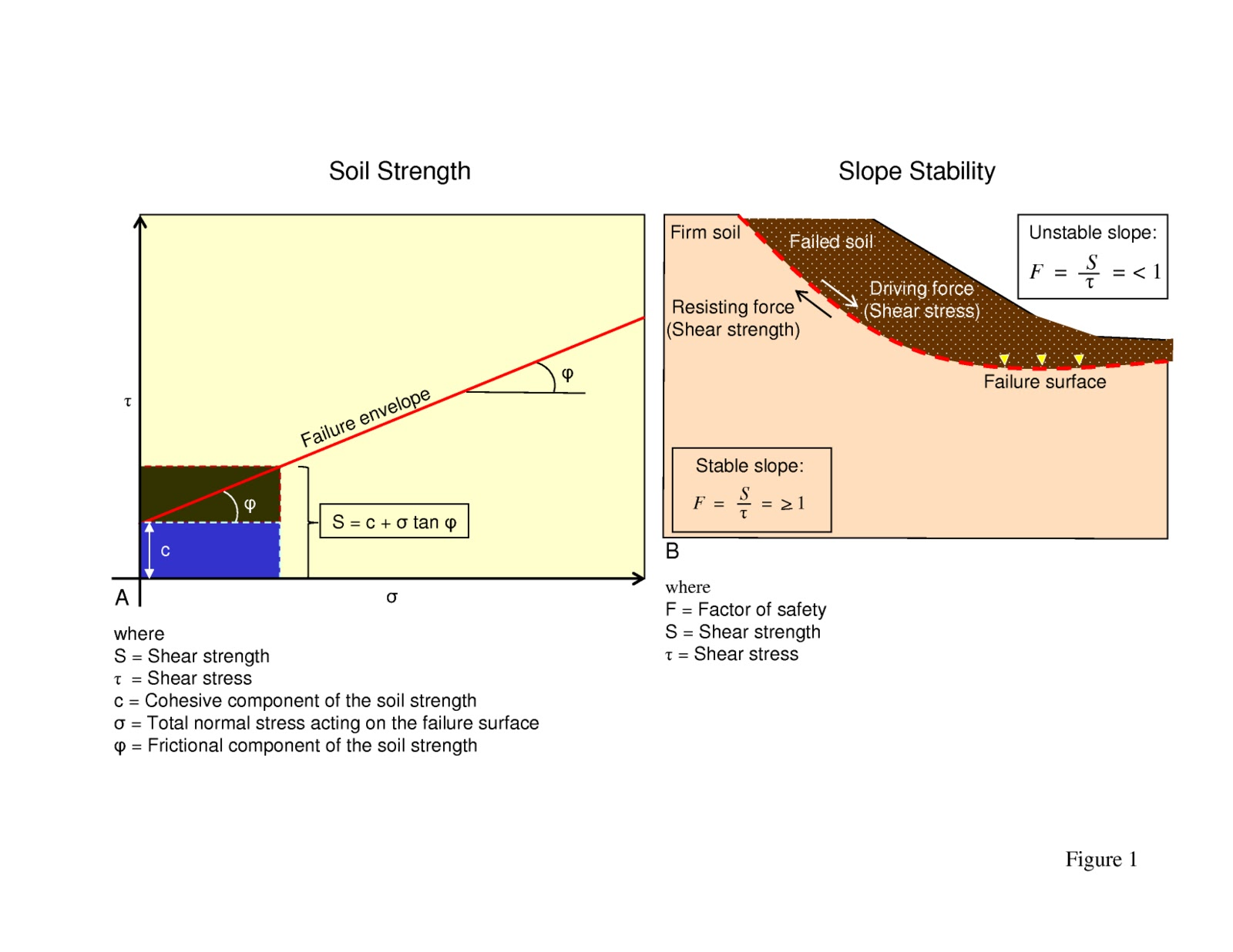 Deep water processes 15 soil strength slope stability for How long should concrete cure before removing forms