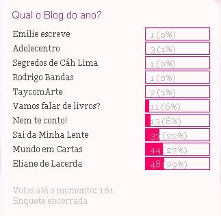 Votação, Blog do ano