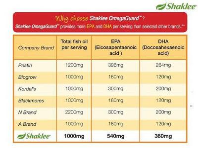 Perbezaan antara Shaklee Omega guard dengan produk lain