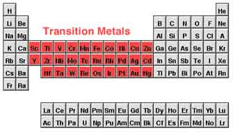 Delusions of grandeur in transition but to what end meet the transition metals this group has too many members to name individually but copper cu gold au zinc zn and iron fe stick out as some of urtaz Image collections