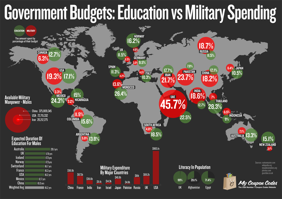 education vs world In 2013, the united states spent $11,800 per full-time-equivalent (fte) student on elementary and secondary education, which was 28 percent higher than the oecd.