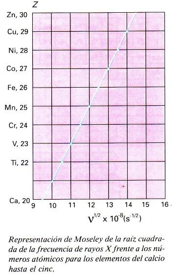 Experiencia de moseley ejercicios de matemticas fisica y quimica la experiencia de moseley permiti situar de manera definitiva los elementos en la tabla peridica si dos elementos supuestamente adyacentes urtaz Image collections