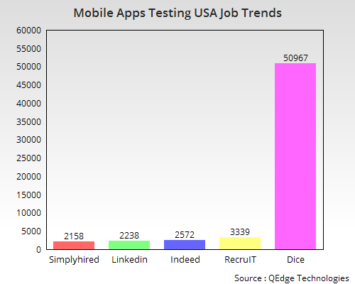 Mobile Apps Testing Online Training