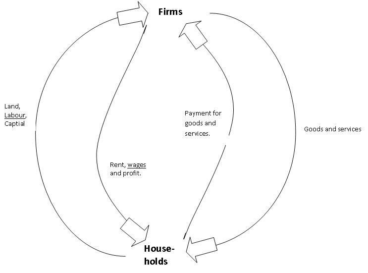 The ramblings of an economics student the circular flow of this diagram shows the circular flow of income around the economy as well as the flow of goods and factors of production we can see rent ccuart Gallery