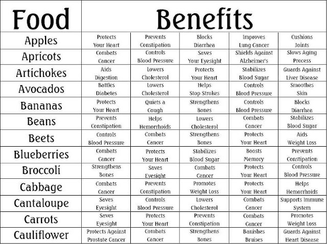 Balanced Nutrition for Life, Benefits of Fruits & Vegetable - FunkyPhotos.org