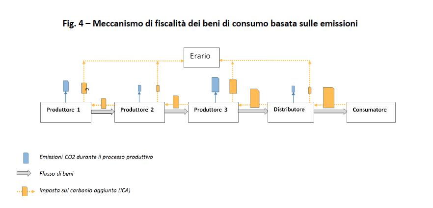 Emissions Trading  UNFCCC