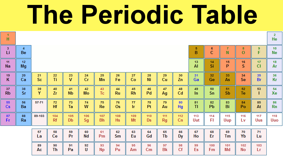 Periodic table name periodic table info periodic table for Name for the table