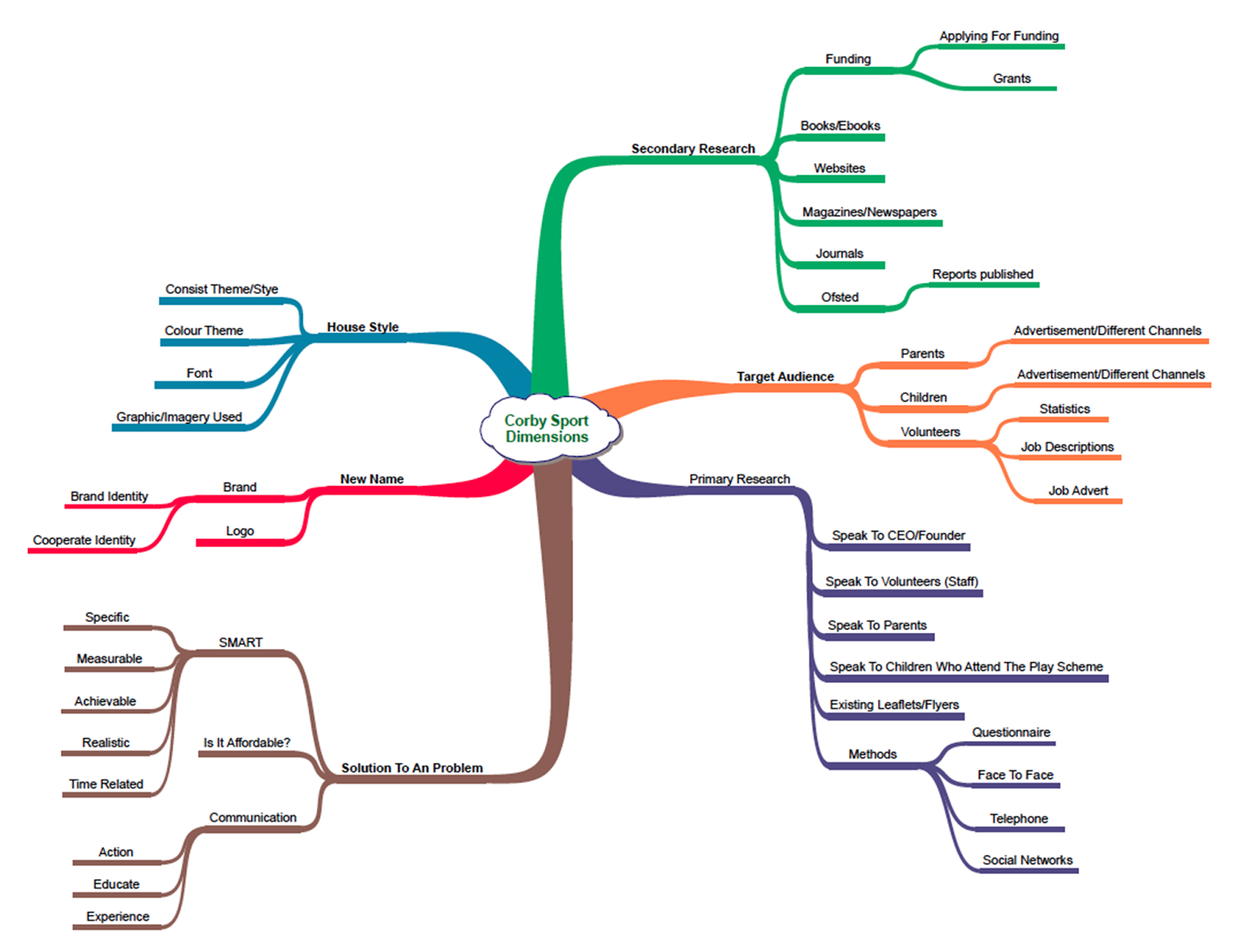 Create Your Own Mind Map likewise Time Management Mind Map as well ...